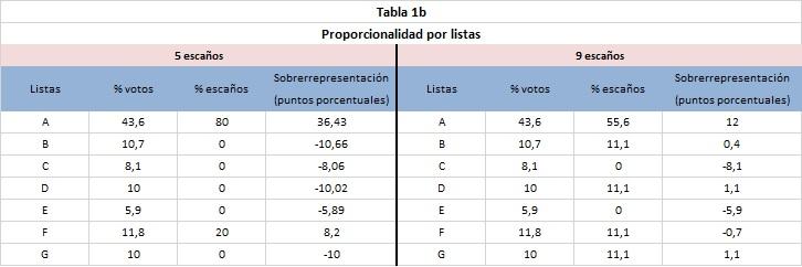 tabla1b