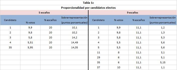 tabla1c
