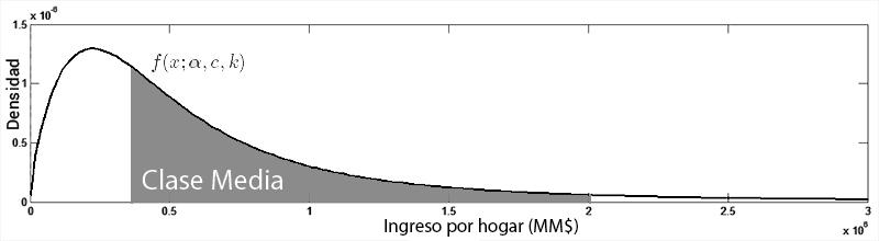 clase-media-chile