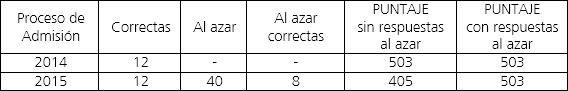psu-tabla2