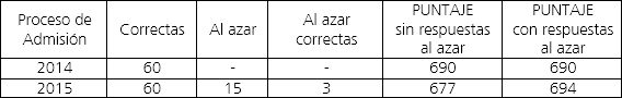 psu-tabla3